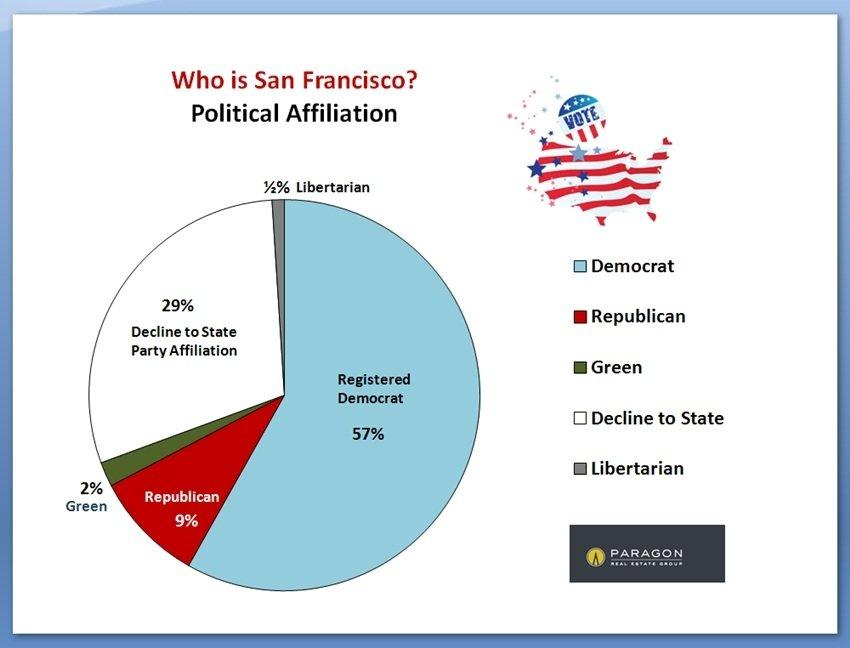 San francisco lesbian population demographics cities