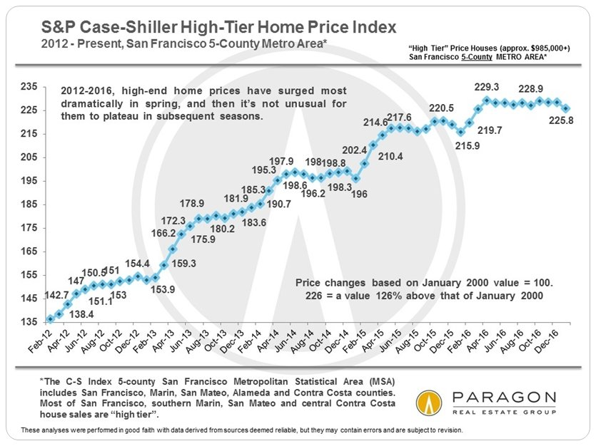 Case-Shiller_High-Tier_2011