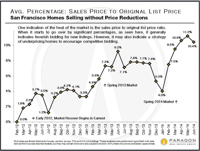 SP-OP_Percentage-Over_Trend-B