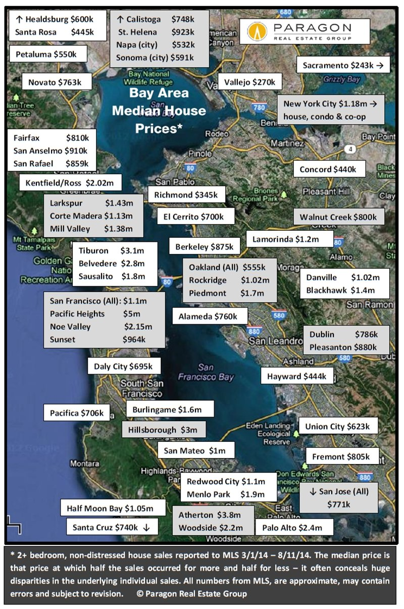 Bay Area Home Price Report San Francisco Realtor Dean Sereni