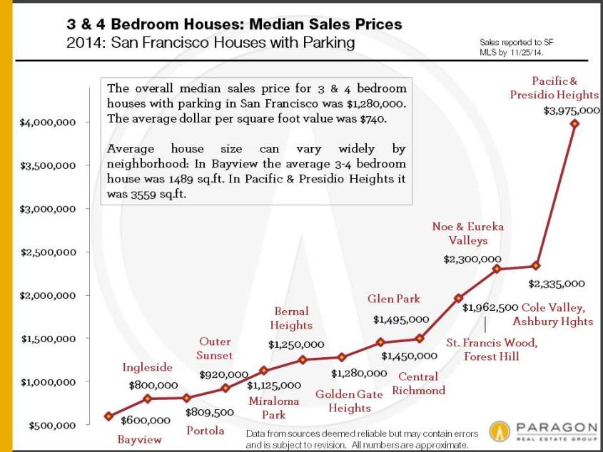 2014_3-4BR-House-Median-Prices