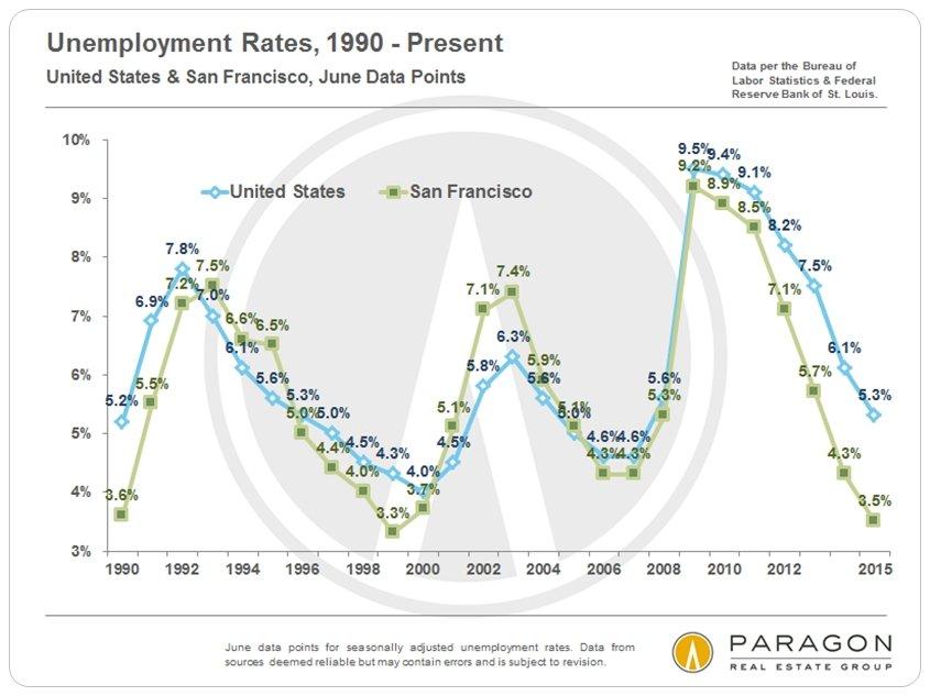 Unemployment-Rates_US-SF_since-1990
