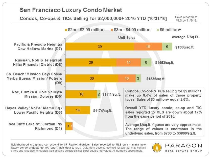 Lux-Condo-Co-op-TIC-Sales_2m-plus-by-Neighborhood