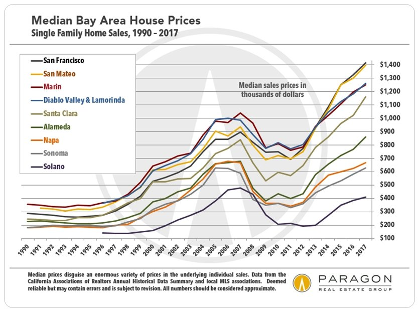 A Survey Of San Francisco Bay Area Real Estate Markets