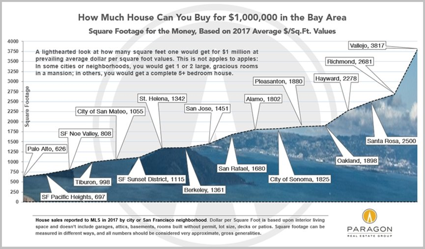 Bay-Area_SqFt_for-1m_by-city.jpg