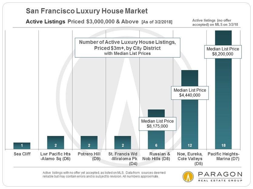 San Francisco Luxury House Listings
