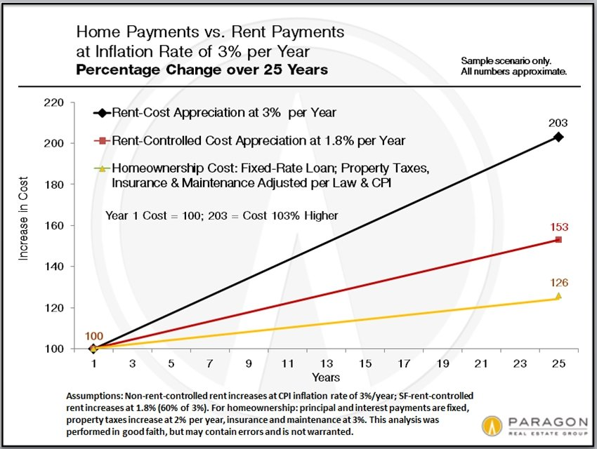 Home-Payments_vs_Rents-at-CPI
