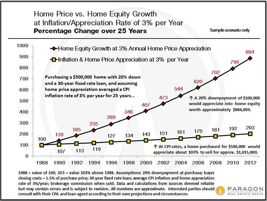 Home-Price_vs_Home-Equity_Appreciation
