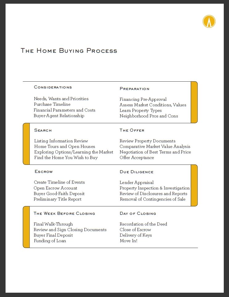 Home_Buying_Process
