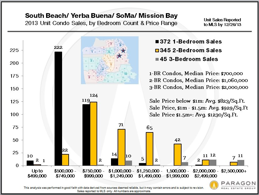 SOMA-SB-YB-MB_Sales-by-Price